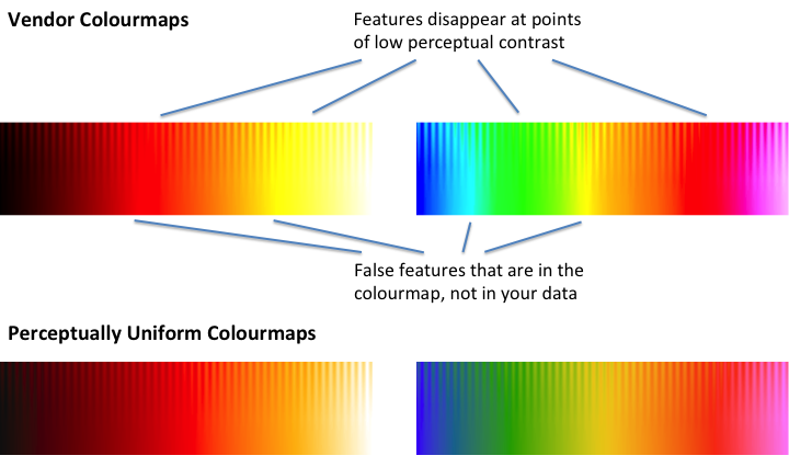 CET Perceptually Uniform Colour Maps